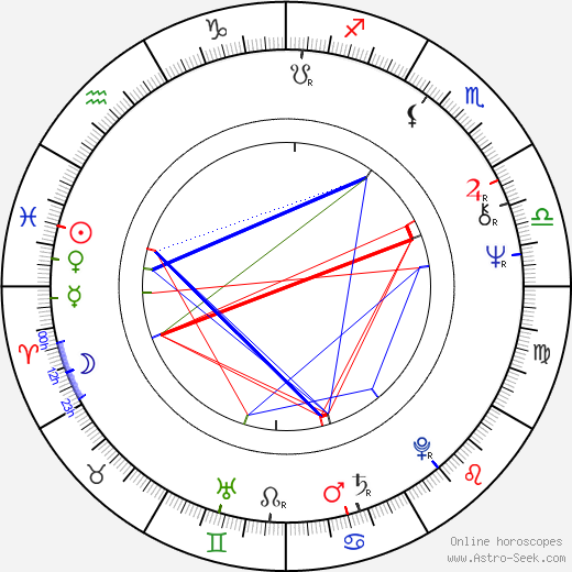 Zbigniew Bielski день рождения гороскоп, Zbigniew Bielski Натальная карта онлайн