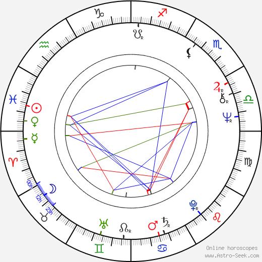 Zsuzsa Koncz tema natale, oroscopo, Zsuzsa Koncz oroscopi gratuiti, astrologia