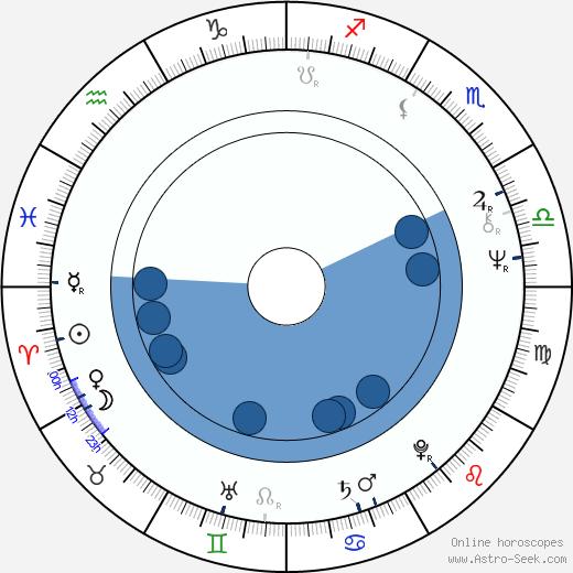 Annick Blancheteau wikipedia, horoscope, astrology, instagram