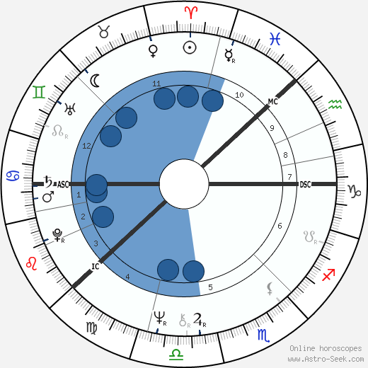 Antero Kekkonen wikipedia, horoscope, astrology, instagram