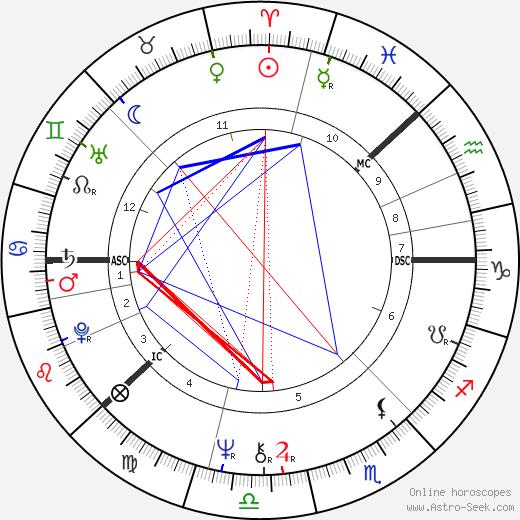 Antero Kekkonen astro natal birth chart, Antero Kekkonen horoscope, astrology