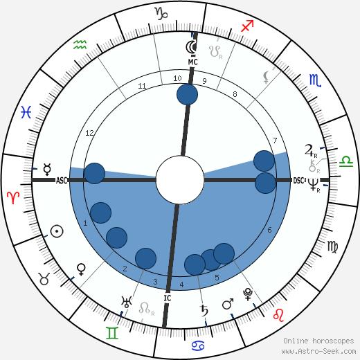 Archibald Kirkwood wikipedia, horoscope, astrology, instagram