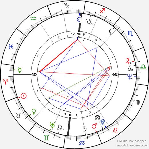 Archibald Kirkwood день рождения гороскоп, Archibald Kirkwood Натальная карта онлайн
