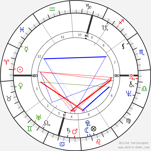Babs Kirby день рождения гороскоп, Babs Kirby Натальная карта онлайн