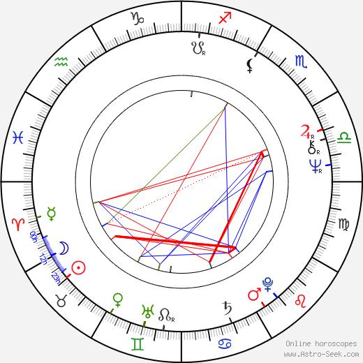Bill Plympton tema natale, oroscopo, Bill Plympton oroscopi gratuiti, astrologia