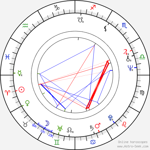 Björn Granath birth chart, Björn Granath astro natal horoscope, astrology