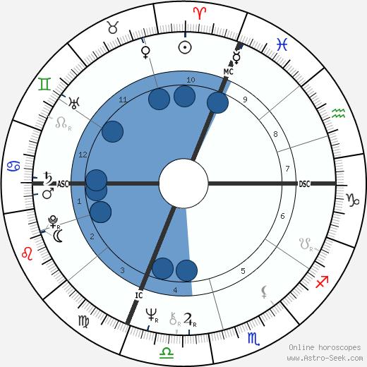 Caterina Caselli wikipedia, horoscope, astrology, instagram