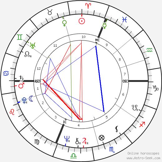 Катерина Казелли Caterina Caselli день рождения гороскоп, Caterina Caselli Натальная карта онлайн