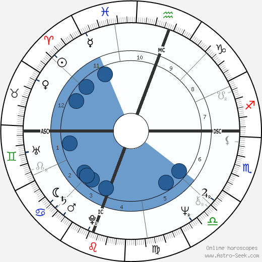 Catfish Hunter wikipedia, horoscope, astrology, instagram