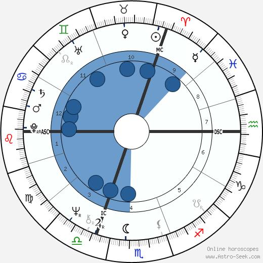 Clare Francis wikipedia, horoscope, astrology, instagram