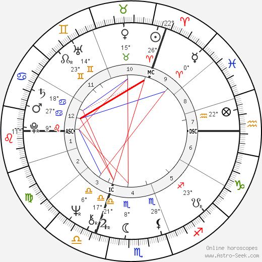 Clare Francis birth chart, biography, wikipedia 2019, 2020
