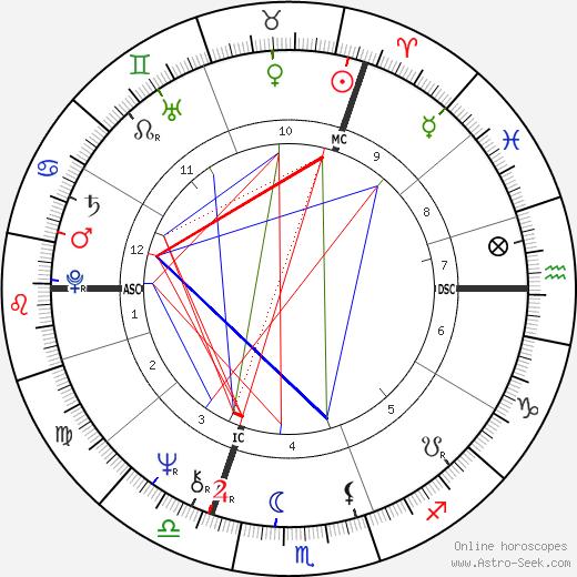 Clare Francis astro natal birth chart, Clare Francis horoscope, astrology