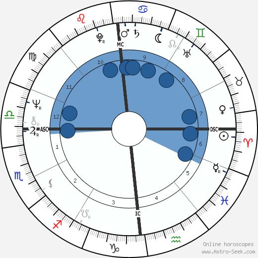Colette Besson wikipedia, horoscope, astrology, instagram