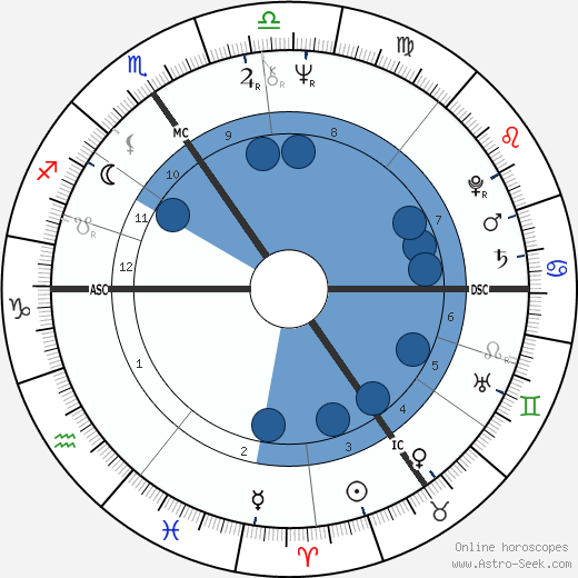 Colette Braeckman wikipedia, horoscope, astrology, instagram