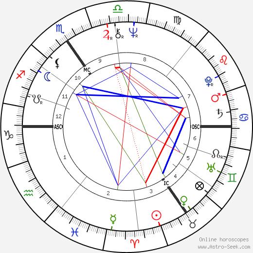 Colette Braeckman birth chart, Colette Braeckman astro natal horoscope, astrology