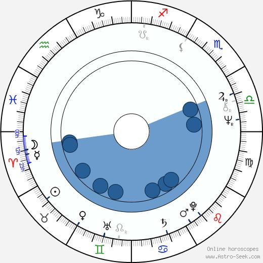 Corey Rand wikipedia, horoscope, astrology, instagram