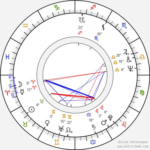 Corey Rand birth chart, biography, wikipedia 2019, 2020