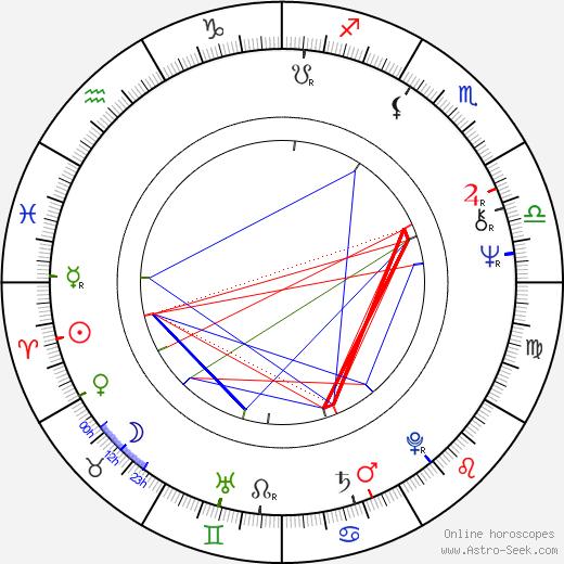 Дейв Хилл Dave Hill день рождения гороскоп, Dave Hill Натальная карта онлайн