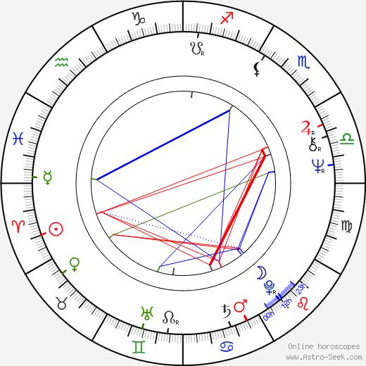 David Angell birth chart, David Angell astro natal horoscope, astrology