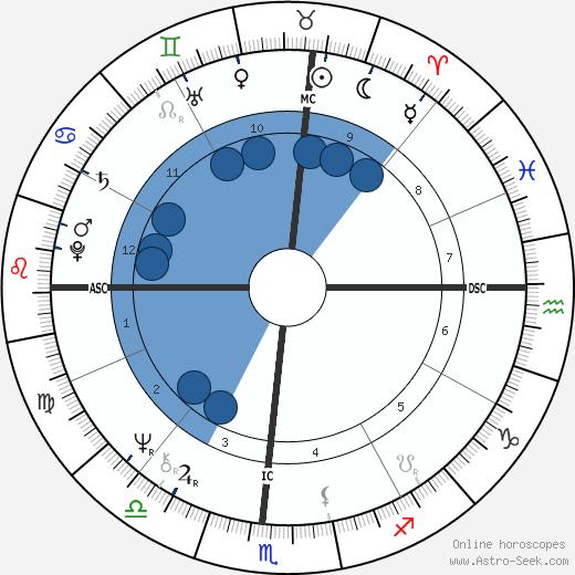 Don Schollander wikipedia, horoscope, astrology, instagram