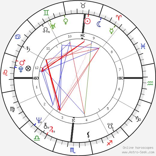 Дон Шолландер Don Schollander день рождения гороскоп, Don Schollander Натальная карта онлайн