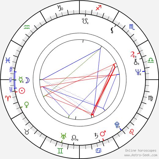 Eva Polttila день рождения гороскоп, Eva Polttila Натальная карта онлайн