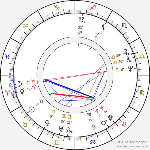 Franc Roddam birth chart, biography, wikipedia 2020, 2021