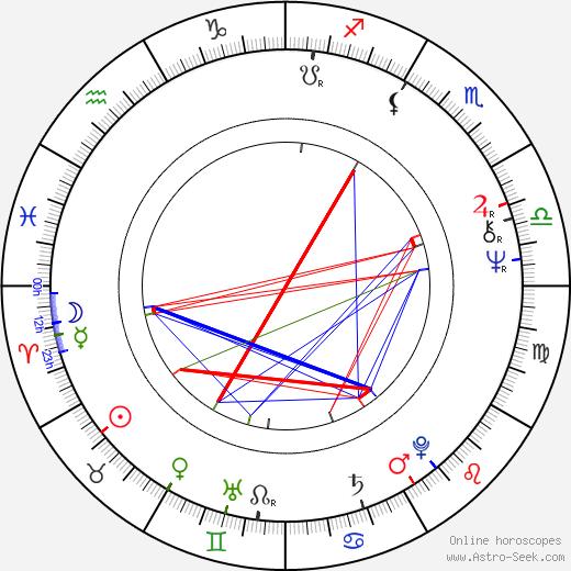 Franc Roddam birth chart, Franc Roddam astro natal horoscope, astrology