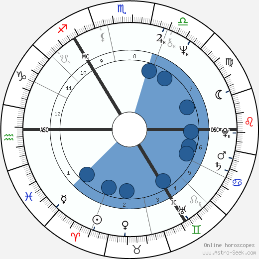 George Robertson horoscope, astrology, sign, zodiac, date of birth, instagram