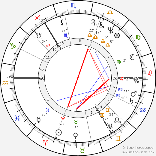 George Robertson birth chart, biography, wikipedia 2019, 2020