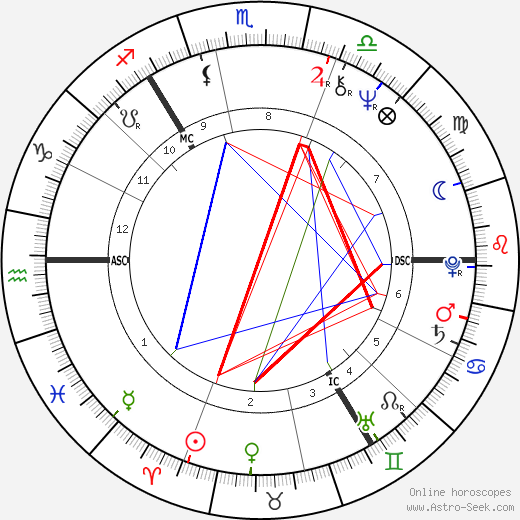George Robertson birth chart, George Robertson astro natal horoscope, astrology