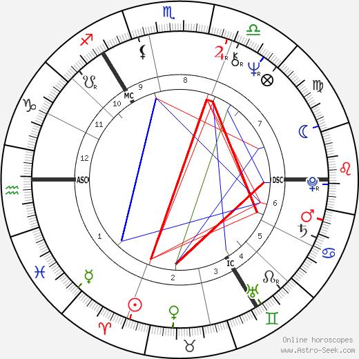 Джордж Робертсон George Robertson день рождения гороскоп, George Robertson Натальная карта онлайн