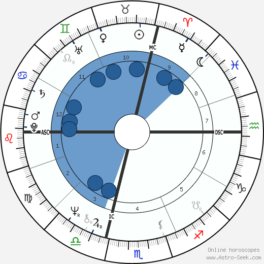 Ginette Reno horoscope, astrology, sign, zodiac, date of birth, instagram