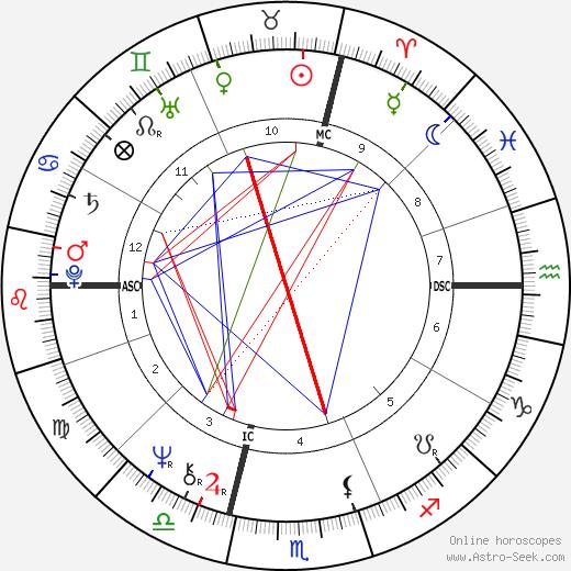 Ginette Reno день рождения гороскоп, Ginette Reno Натальная карта онлайн