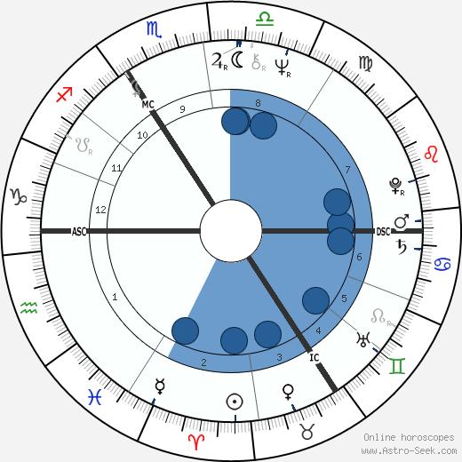 Greet Fransen wikipedia, horoscope, astrology, instagram