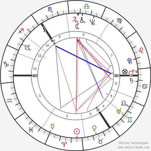 Greet Fransen день рождения гороскоп, Greet Fransen Натальная карта онлайн