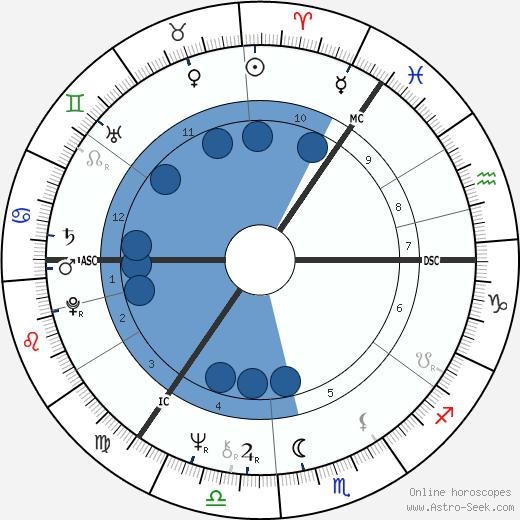 Hannah Nydahl wikipedia, horoscope, astrology, instagram