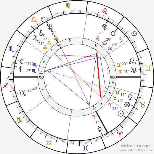 Hayley Mills birth chart, biography, wikipedia 2020, 2021
