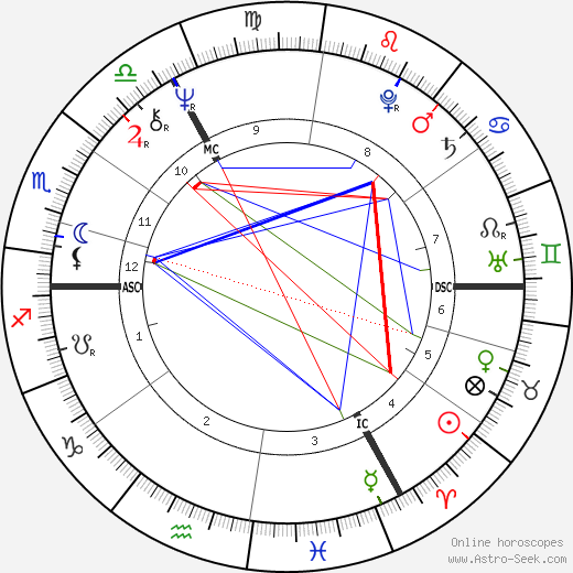 Hayley Mills birth chart, Hayley Mills astro natal horoscope, astrology