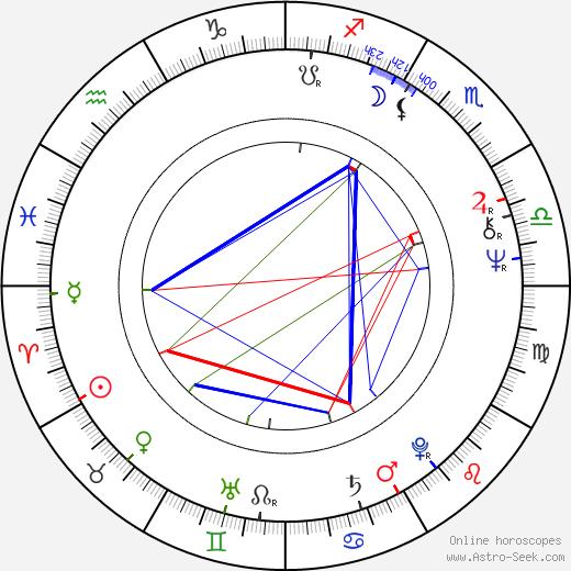 Hideshi Hino astro natal birth chart, Hideshi Hino horoscope, astrology