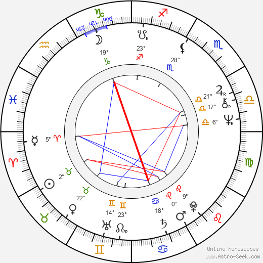 Irma Niemi birth chart, biography, wikipedia 2018, 2019