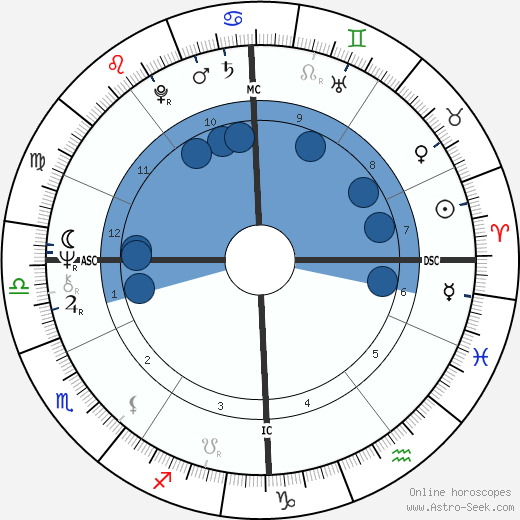 Jacques Perrot wikipedia, horoscope, astrology, instagram