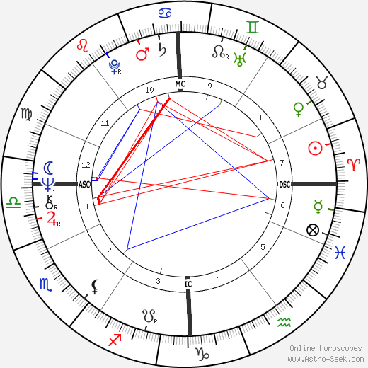 Jacques Perrot tema natale, oroscopo, Jacques Perrot oroscopi gratuiti, astrologia