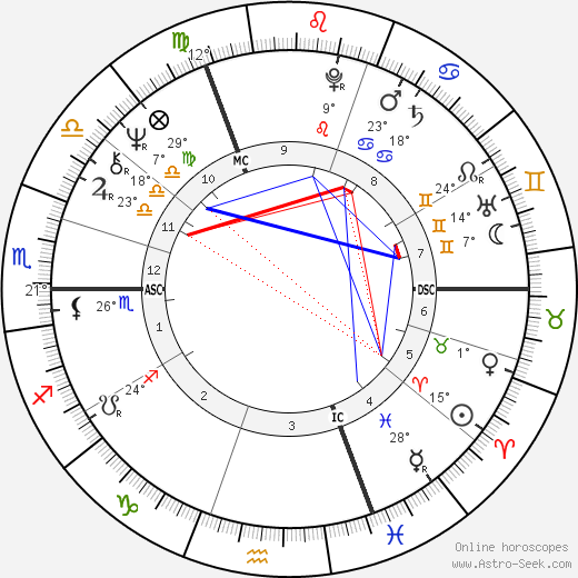 Jane Asher birth chart, biography, wikipedia 2019, 2020