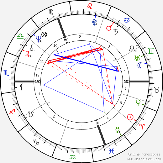 Jane Asher astro natal birth chart, Jane Asher horoscope, astrology