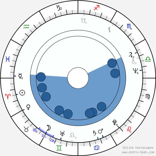 János Bródy wikipedia, horoscope, astrology, instagram