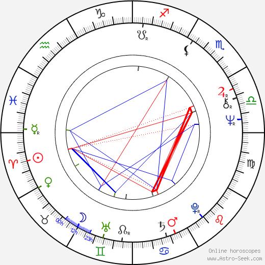 János Bródy birth chart, János Bródy astro natal horoscope, astrology