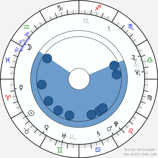 Jaromír Tůma wikipedia, horoscope, astrology, instagram