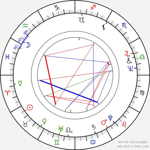 Jaromír Tůma astro natal birth chart, Jaromír Tůma horoscope, astrology