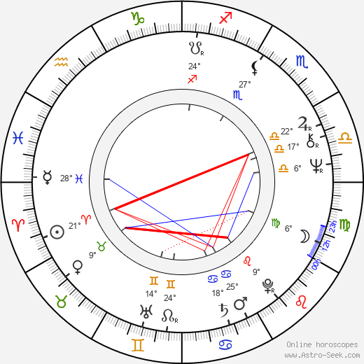 Jaroslav Kotouč birth chart, biography, wikipedia 2019, 2020